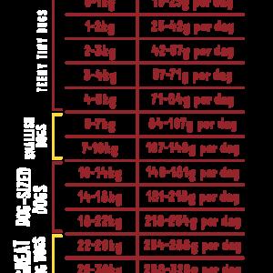 Poulet élevé en plein air (Sac de 12 Kg)
